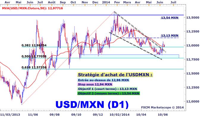 Idée de Trading DailyFX : L'évolution de l'USDMXN nous invite à vendre le peso mexicain
