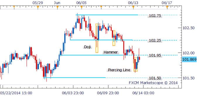 USD/JPY Bears To Retain Control Sub 102.00