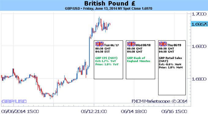 GBP/USD Bricht Aus; Beäugelt Höheres-Hoch bei BoE Dissens
