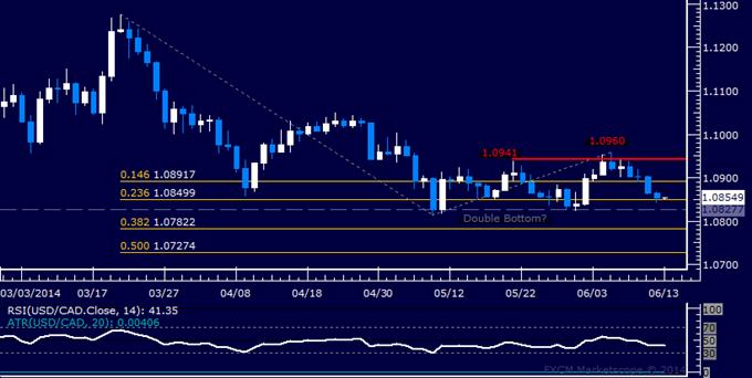 USD/CAD Technical Analysis – All Eyes on Double Bottom