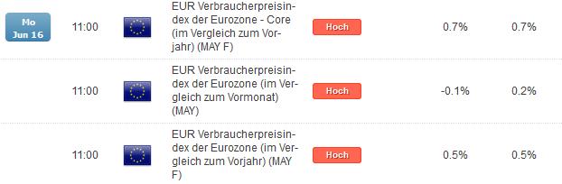 EUR/NZD: Inflation der Eurozone