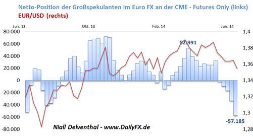 EUR/USD - institutionelle Spekulanten lassen Euro weiterhin links liegen