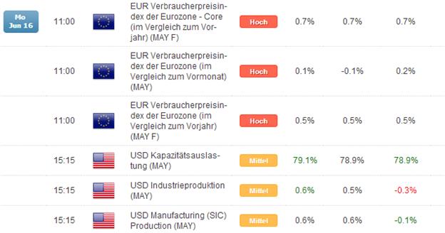 Kurzer Marktüberblick 17.06.2014