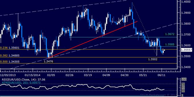 EUR/USD Technical Analysis – Waiting for New Short Setup