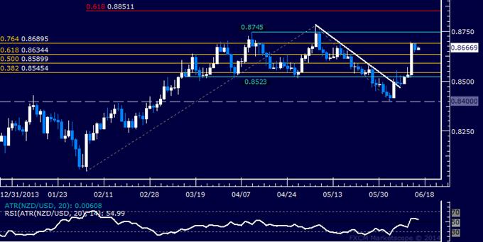 NZD/USD Technical Analysis – Resistance Met Below 0.87