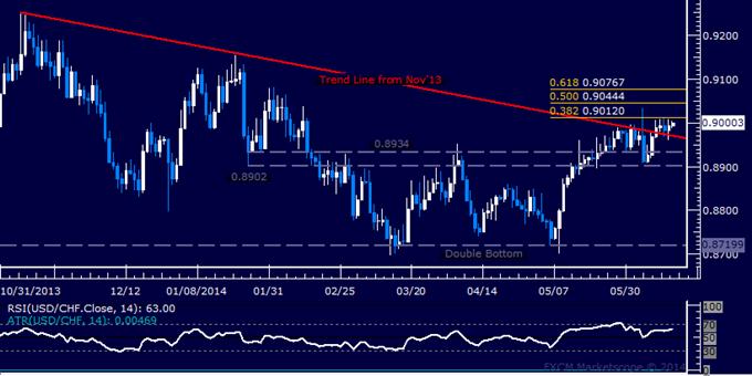 USD/CHF Technical Analysis – Range-Bound Near 0.90 Mark