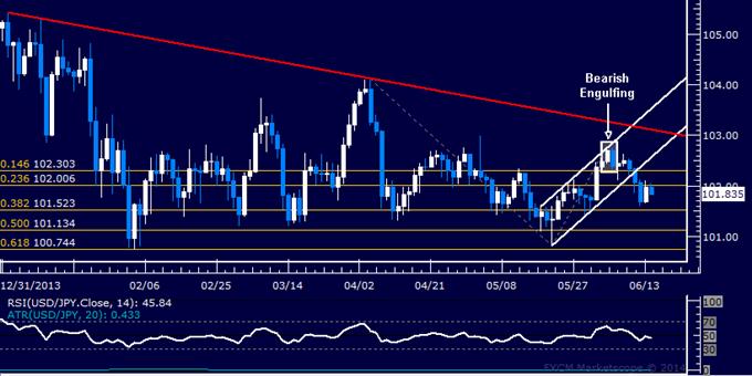 USD/JPY Technical Analysis – Digesting Break Below 102.00