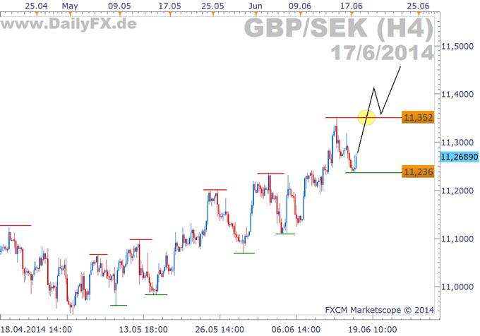 Trading Setup: Longmöglichkeit im GBP/SEK