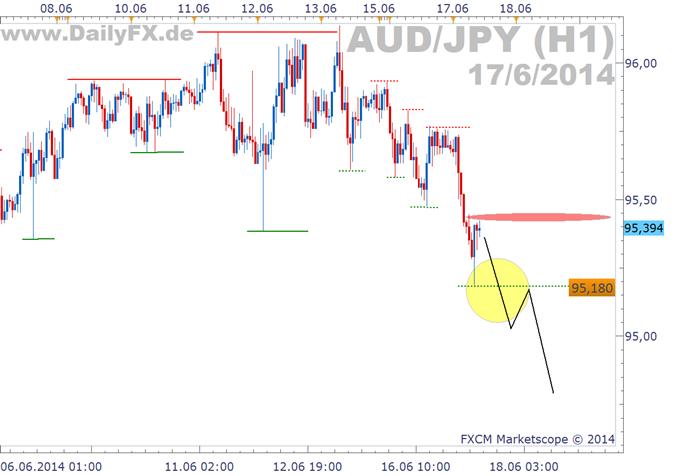 Trading Setup: Shortmöglichkeit im AUD/JPY