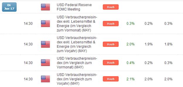 DAX: US-Inflation zieht überraschend an, Nervosität um hawkishe FED macht sich breit