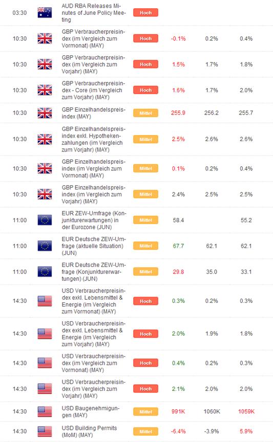 Kurzer Marktüberblick 18.06.2014