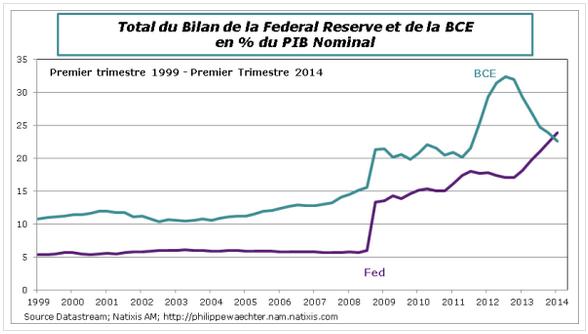 Au premier trimestre, le bilan de la Fed devient plus gros que celui de la BCE