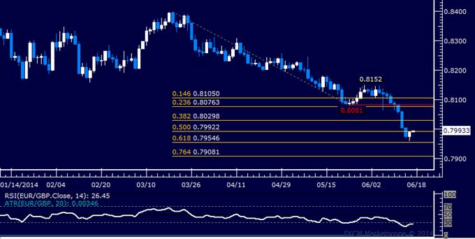 EUR/GBP Technical Analysis – Pound Snaps 8-Day Win Streak