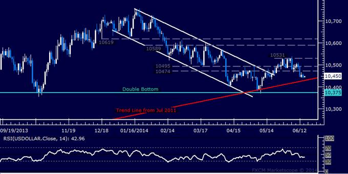 US Dollar Technical Analysis – Treading Water Before FOMC