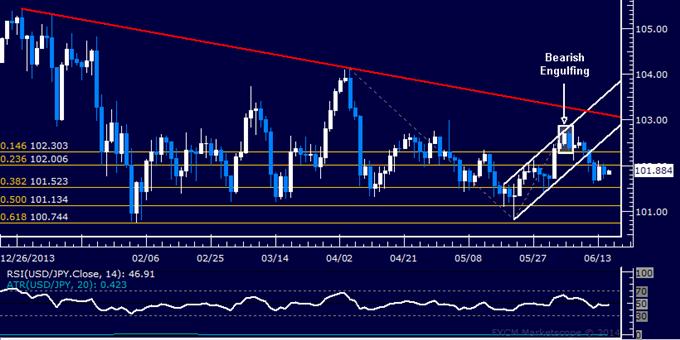 USD/JPY Technical Analysis – Range-Bound Below 102.00