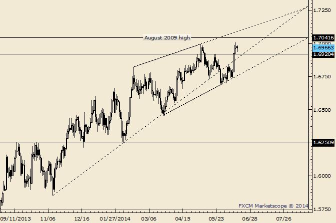 GBP/USD Diagonal Line is Near 1.7100