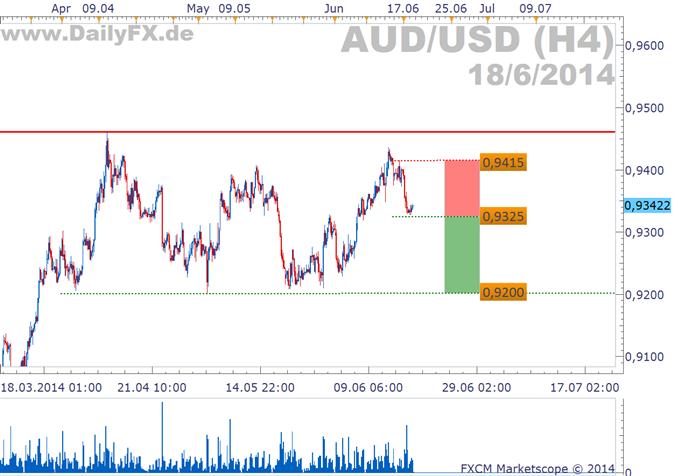 Trading Setup: Shortmöglichkeit im AUD/USD