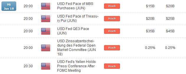 AUD/USD: Angriff auf Kanalbegrenzung nach Fed?