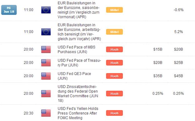 DAX: wenig Volatilität vor der FED am Abend