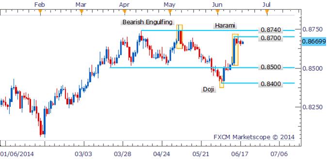 NZD/USD Struggling Sub 0.8700 Following Harami Pattern