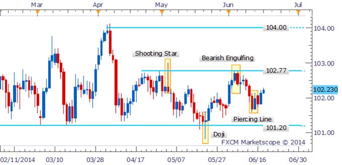 USD/JPY Piercing Line Pattern Puts Range-Top In Focus