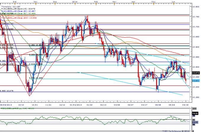 Bearish USD Setup Continues to Take Shape- AUD/JPY Range in Focus