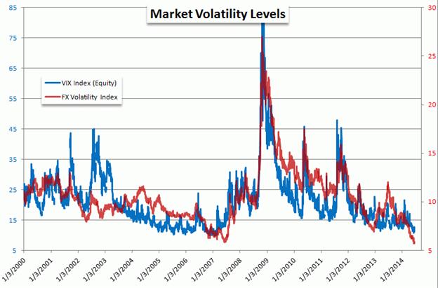 DAX: Angst vor Zinsanhebungen verfliegt, Sorglosigkeit auf Jahres-Tiefstständen