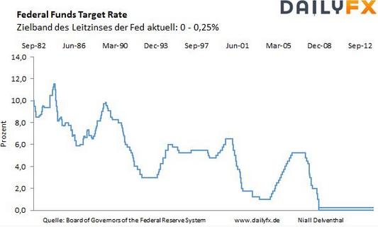 EUR/USD: USD schwächelt nach FOMC Zinsentscheid