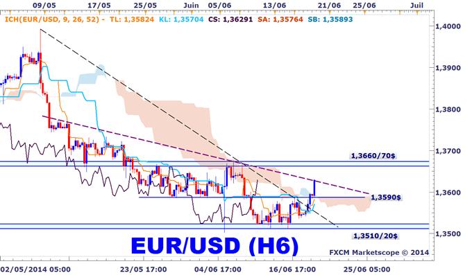 EURUSD : Le breakout au-dessus de 1,3585$ est un signal d'achat