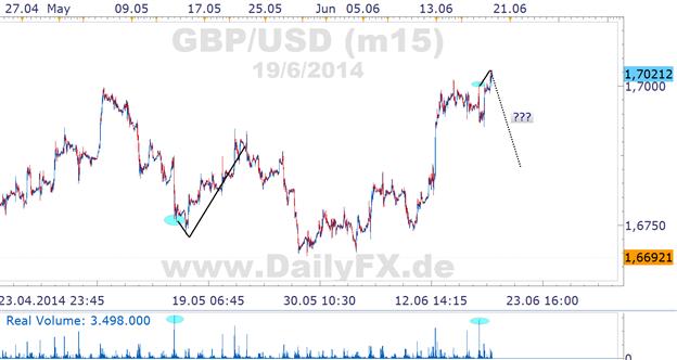 GBP/USD: Same procedure as in May 2014, James? 1,7040 als Schlüssel-Widerstand
