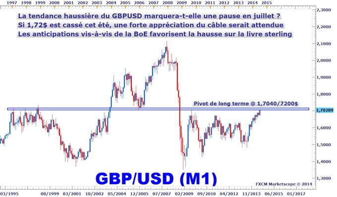 Idée de Trading DailyFX : Signal haussier sur le GBPUSD ou plutôt le moment de sortir des achats ?