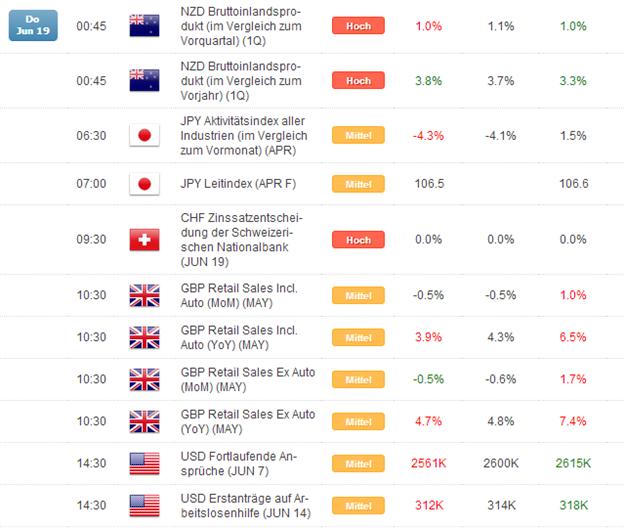 Kurzer Marktüberblick 20.06.2014