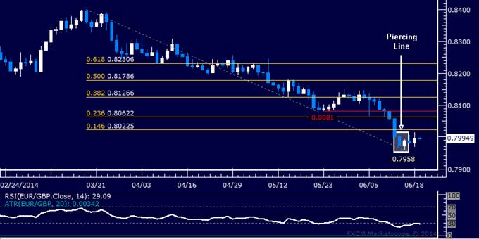 EUR/GBP Technical Analysis – Euro Rebound Hinted Ahead