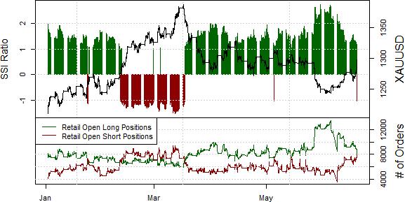 Gold Targets Fresh Peaks Amid Key Shift