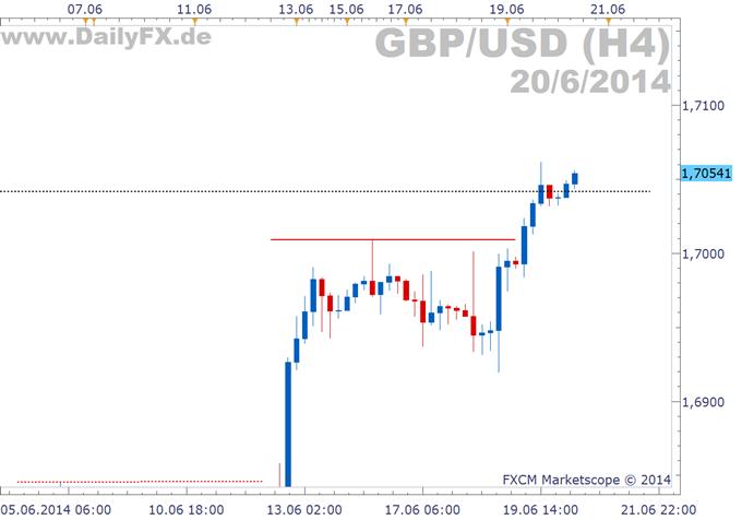 GBP/USD: Das Cable erreicht 5-Jahreshoch