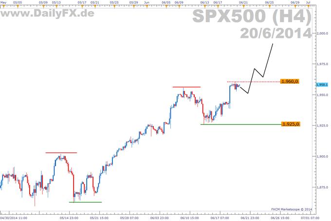 Trading Setup: Longmöglichkeit im S&P 500