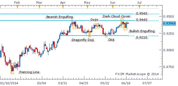 AUD/USD Doji Denotes Hesitation Near 2014 High As Range Remains Intact