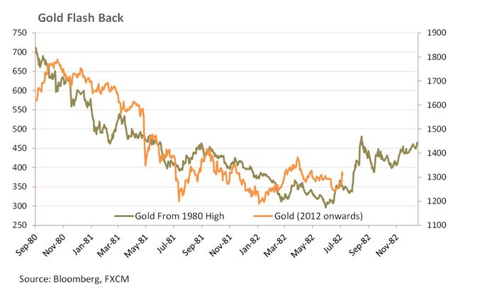 Der Pullback bei Gold dürfte nur kurzlebig sein, Kupfer orientiert sich an den chinesischen Daten