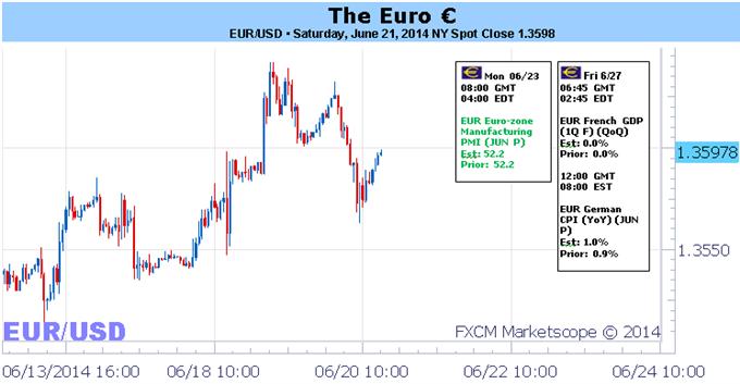 Der Euro ist im Aufwind durch das Inkrafttreten der neuen EZB-Maßnahmen, die Aufmerksamkeit gilt nun der Inflation
