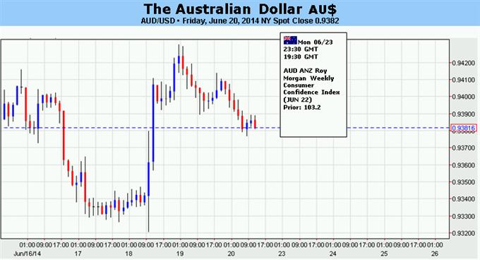 Le dollar australien à risque comme les marchés reviennent sur leur réaction post-FOMC