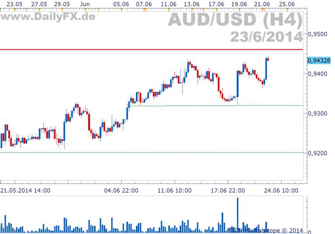 AUD/USD: Kurz vor Wiederaufnahme des Abwärtstrends?