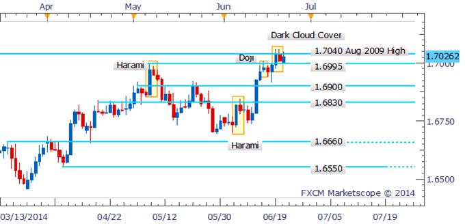 GBP/USD Dark Cloud Cover Pattern Offers Warning Near Key Level