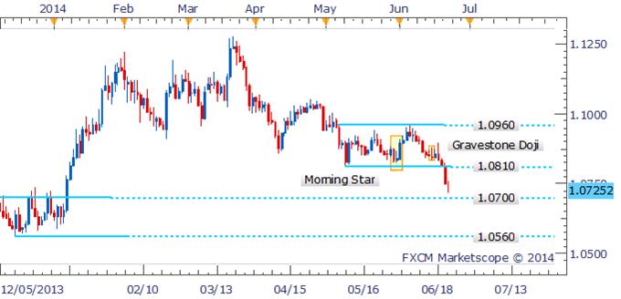 USD/CAD Key Support Cracks, Stage Set For Further Falls