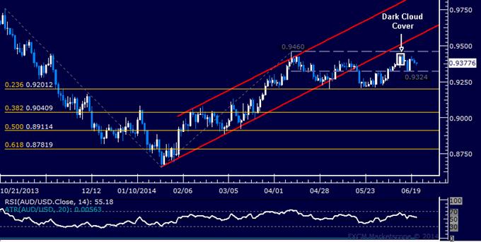 AUD/USD Technical Analysis – Short Position Still Active