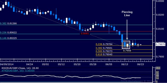 EUR/GBP Technical Analysis – Range-Bound Near 0.80