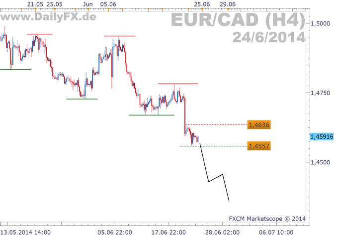 Trading Setup: Shortmöglichkeit im EUR/CAD