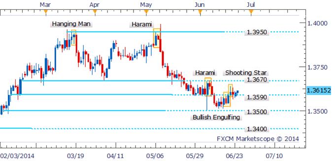 EUR/USD Awaiting Guidance From Candlestick Signals Near 1.3600