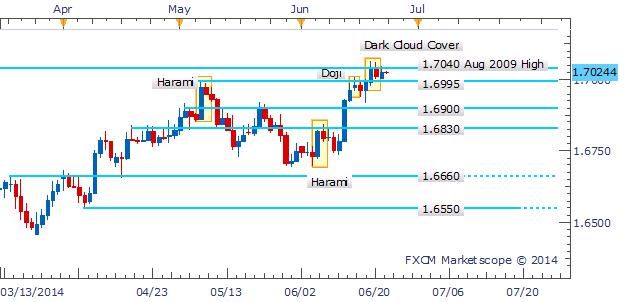 GBP/USD Reversal Pattern Emerges Near 2014 High