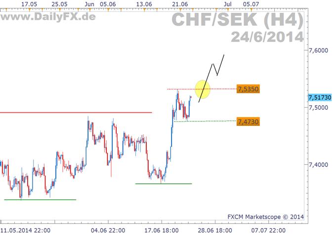 Trading Setup: Longmöglichkeit im CHF/SEK