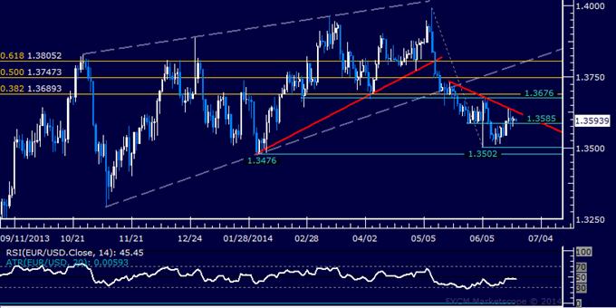 EUR/USD Technical Analysis – Euro Rebound Loses Steam